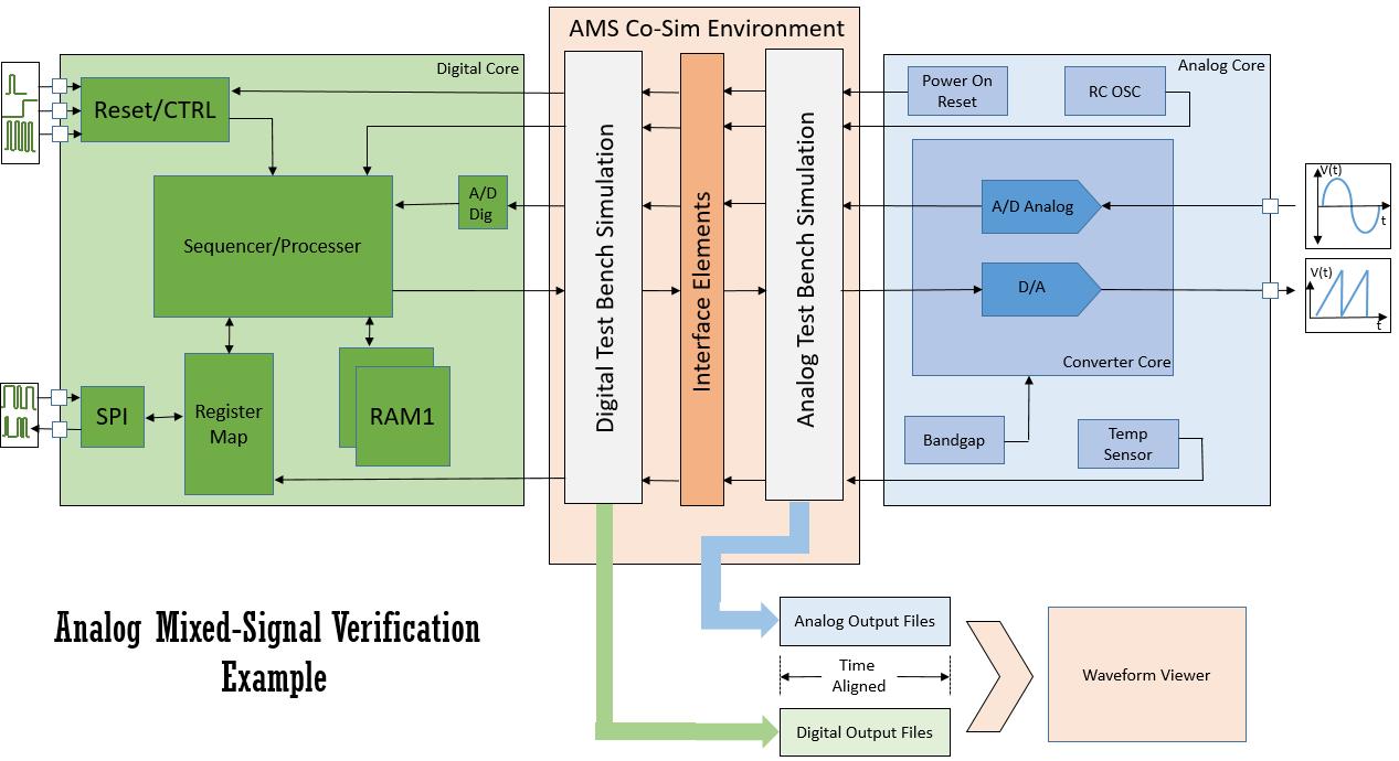 AMS verification flow chart